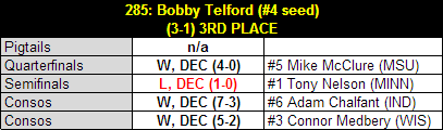 Telford_2013_b1g_results_table_medium