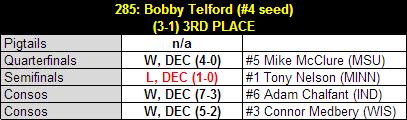 Telford_2013_b1g_results_table_medium