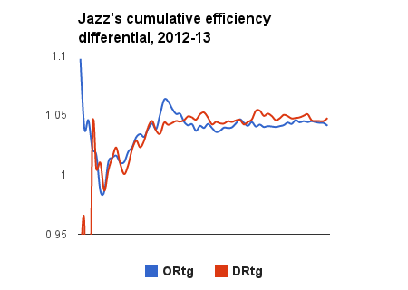 Jazz-differential_medium