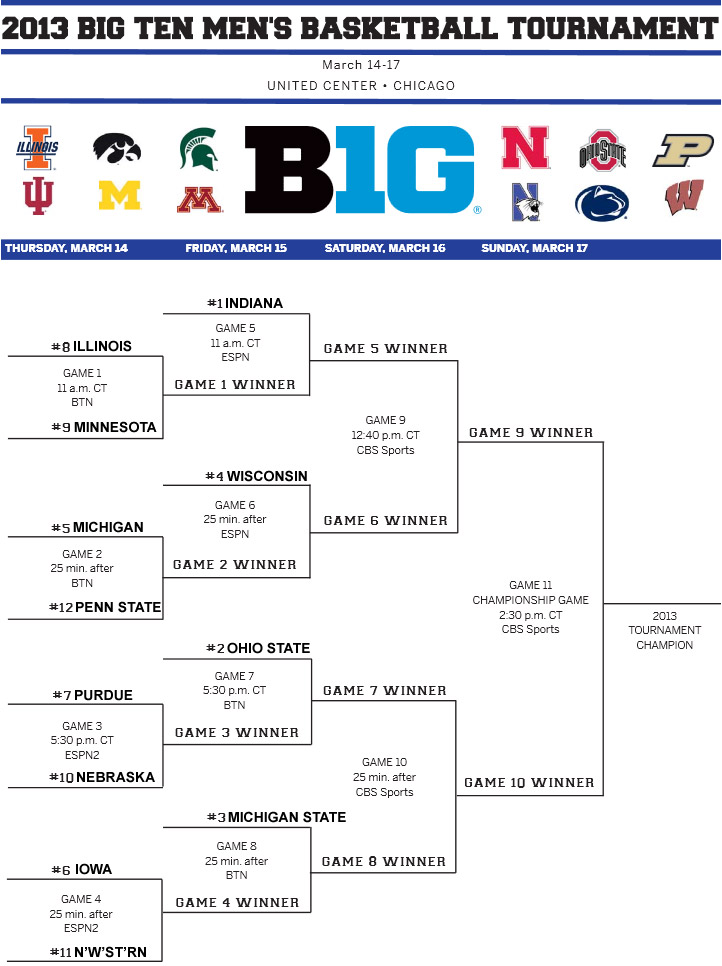 2013 Big Ten Men's Basketball Tournament: Presenting the Bracket