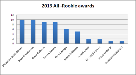 All_rookie_awards_medium
