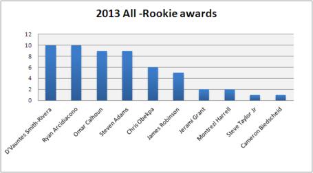 All_rookie_awards_medium