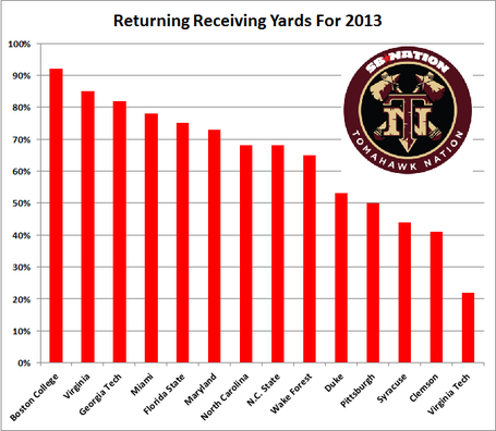 Returning_receiving_yards_2013_medium