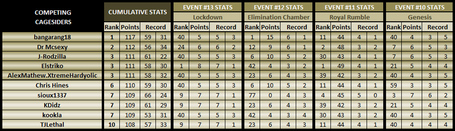 Cumulative-event13-topten_medium