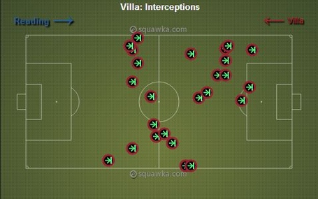 Villa_vs_reading_interceptions_medium