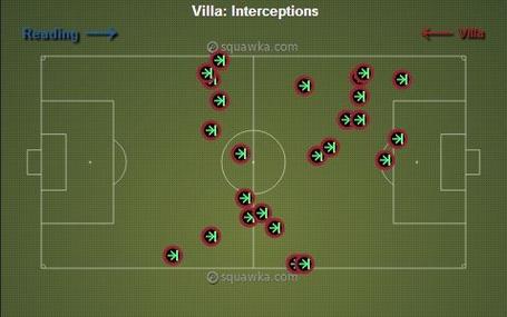Villa_vs_reading_interceptions_medium