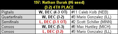 Burak_2013_b1g_results_table_medium