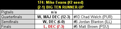 Evans_2013_b1g_results_table_medium