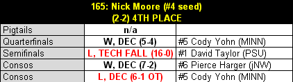 Moore_2013_b1g_results_table_medium