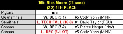 Moore_2013_b1g_results_table_medium