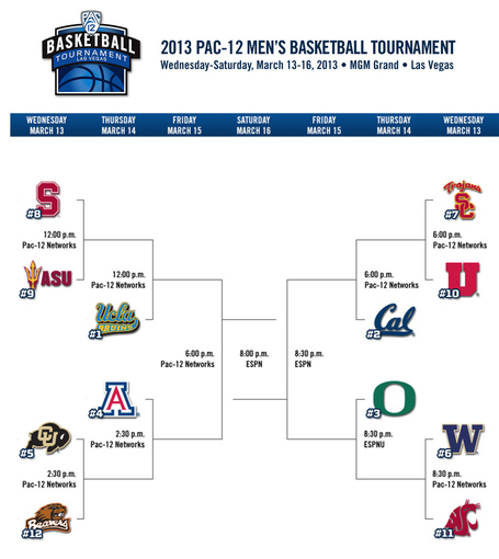 Pac-12_tournament_2013_medium