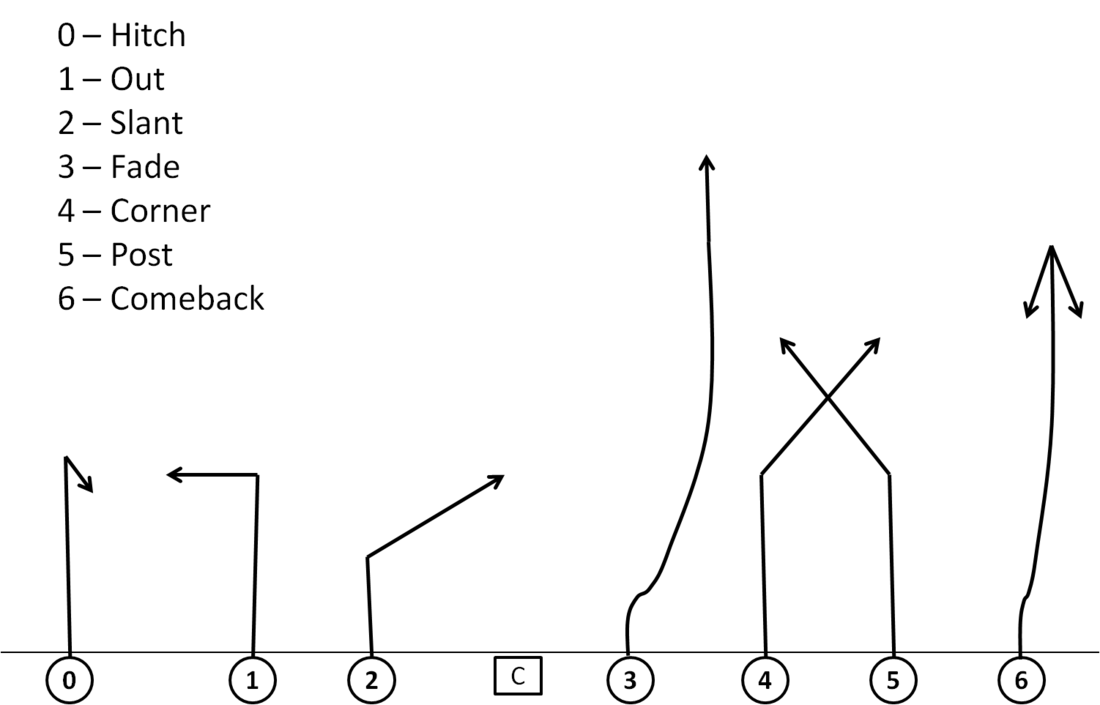Football Passing Diagram Basics Block And Schematic Diagrams