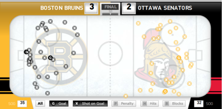 Bruins_sens_shot_chart_march_11_medium