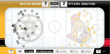 Bruins_sens_shot_chart_march_11_medium