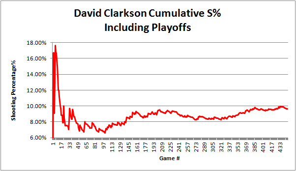 Clarkson_cumulative_sht_pct_career_graph
