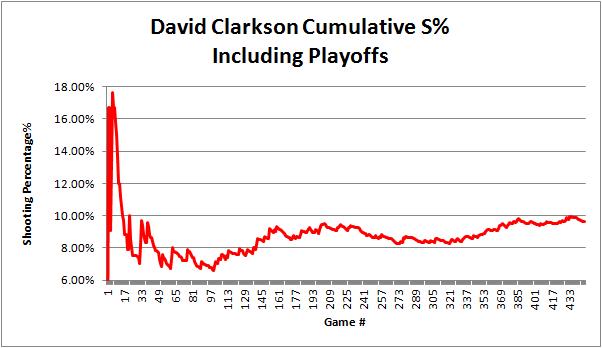 Clarkson_cumulative_sht_pct_career_graph