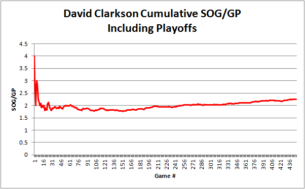 Clarkson_cumulative_sog_career_graph