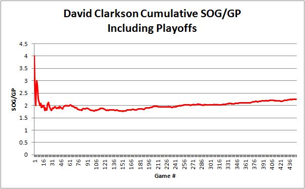 Clarkson_cumulative_sog_career_graph