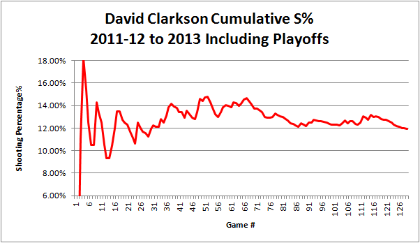 Clarkson_sht_pct_graph_2011-2013