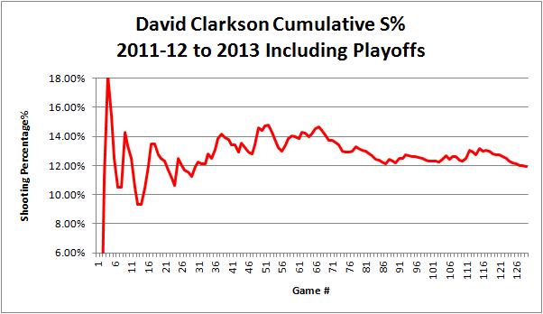 Clarkson_sht_pct_graph_2011-2013