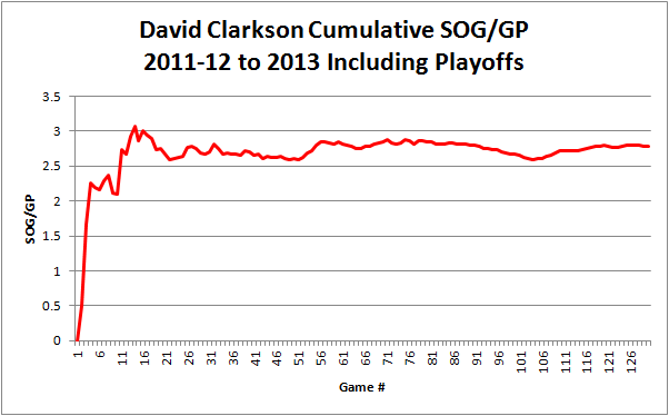 Clarkson_sog_graph_2011-2013