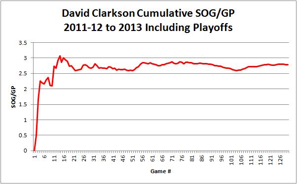 Clarkson_sog_graph_2011-2013
