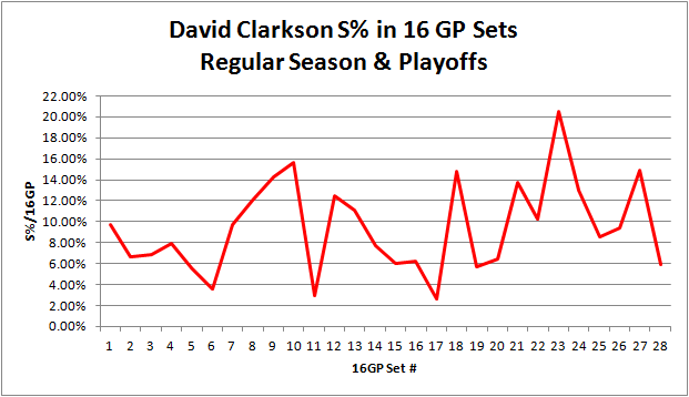 Clarkson_cumulative_sht_pct_16gp_set_graph
