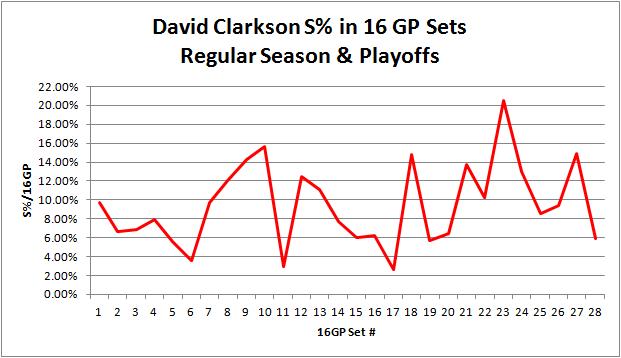 Clarkson_cumulative_sht_pct_16gp_set_graph
