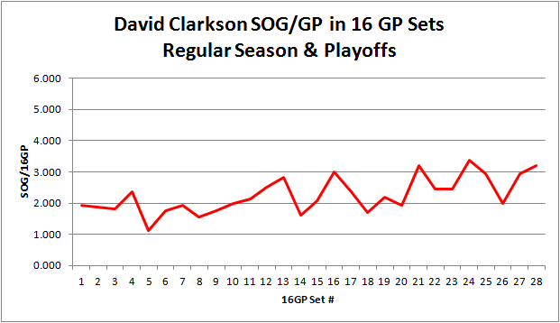 Clarkson_cumulative_sog_16gp_graph