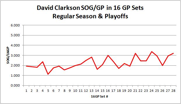 Clarkson_cumulative_sog_16gp_graph