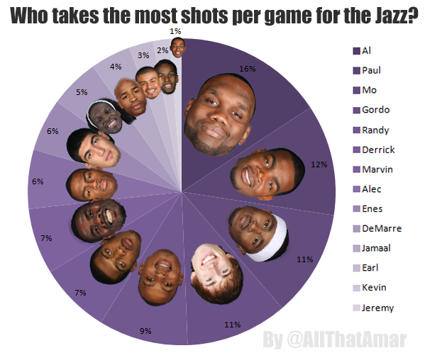 Jazz_shots_-_pie_chart