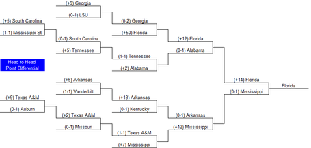 2013sectheadtoheadbracket_medium