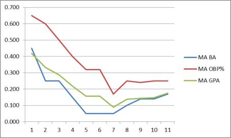 Sciambra_moving_averages_medium