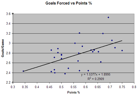 Goals_forced_vs_points_medium