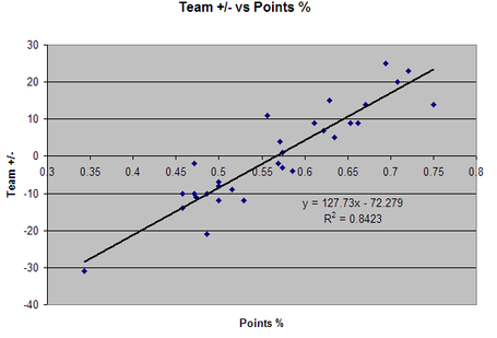 Team_plusminus_vs_points_medium