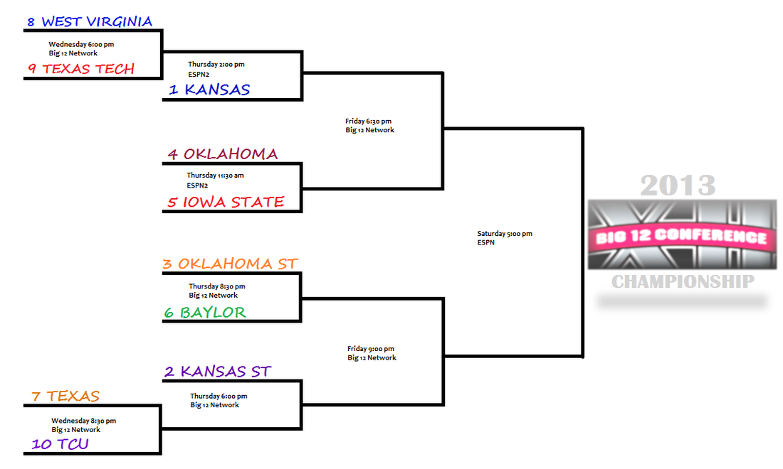 2013_big_12_basketball_tournament_bracket