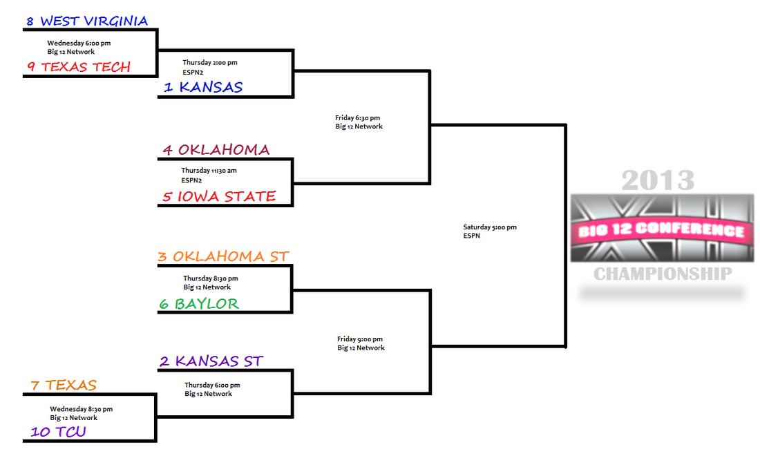 2013 big 12 tournament preview texas longhorns burnt