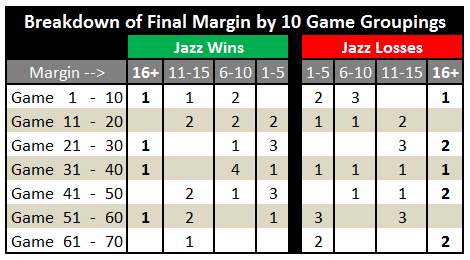Blowout_breakdown_-_10_game_splits