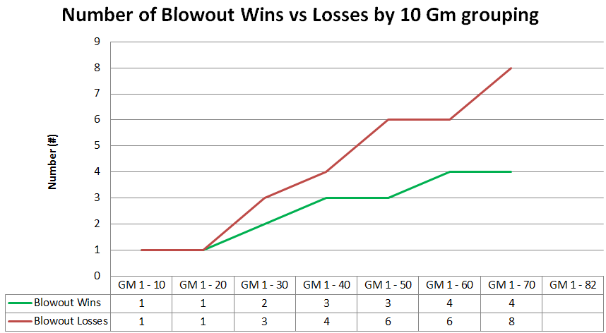 Blowout_breakdown_-_graph