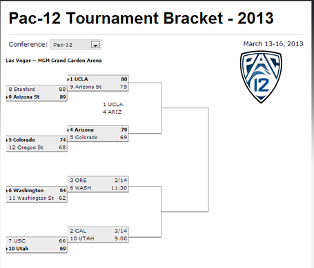 Pac_12_bracket_medium