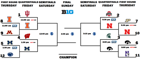2013_big_ten_tournament_bracket_friday_medium
