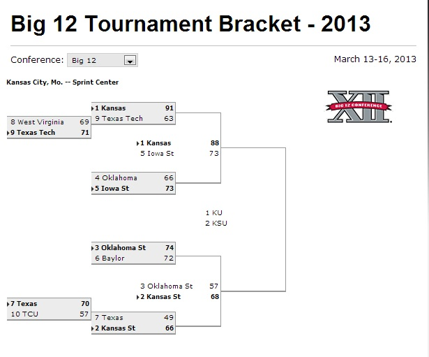 Big 12 Tournament Bracket