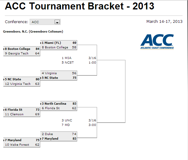 ACC Tournament 2013 schedule and bracket: Semifinal round tips off on Saturday - SBNation.com