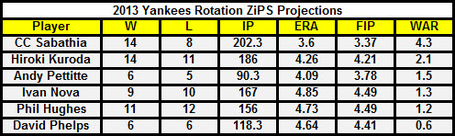 Yankees_starters_zips_medium