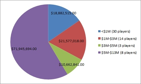Salary_piechart_medium