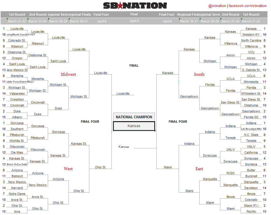 NCAA bracket predictions 2013: A completely arbitrary take