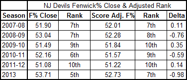 Devils_2007-2013_fenwick_adjusted_ranks
