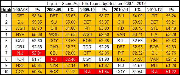 Top_ten_fen_adjusted_teams_2007-2012