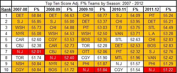 Top_ten_fen_adjusted_teams_2007-2012