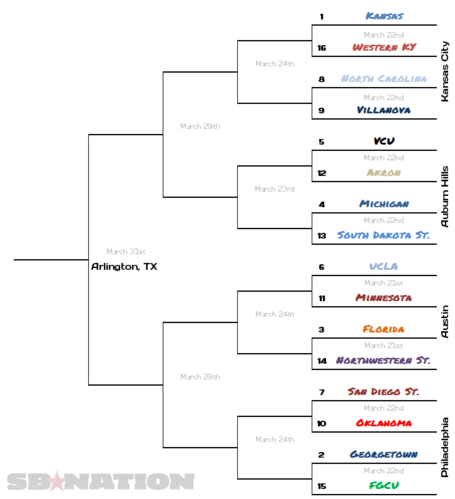 Ncaa_south_bracket_medium